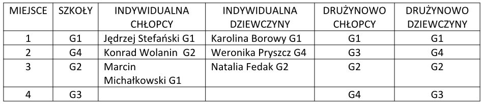 g1 tabela