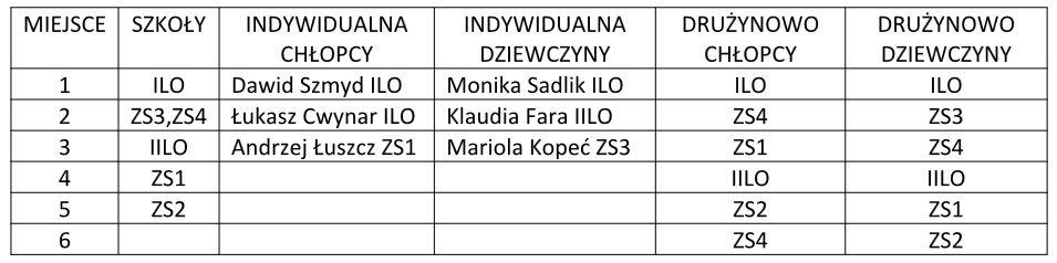 g1 tabela2