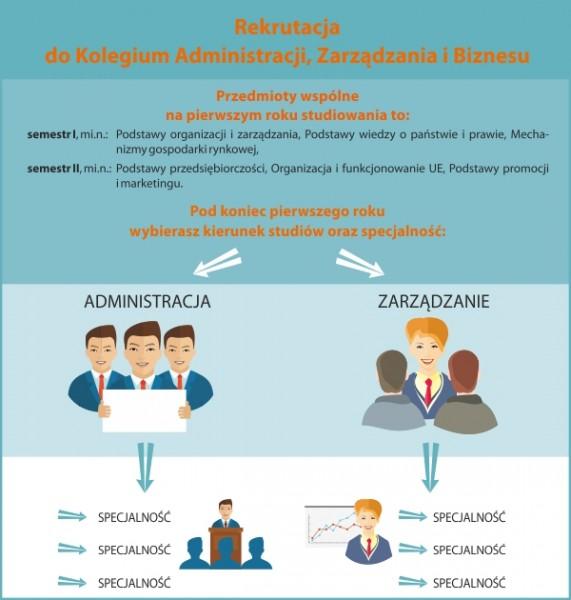 rekrutacja do kolegium admin-zarządz