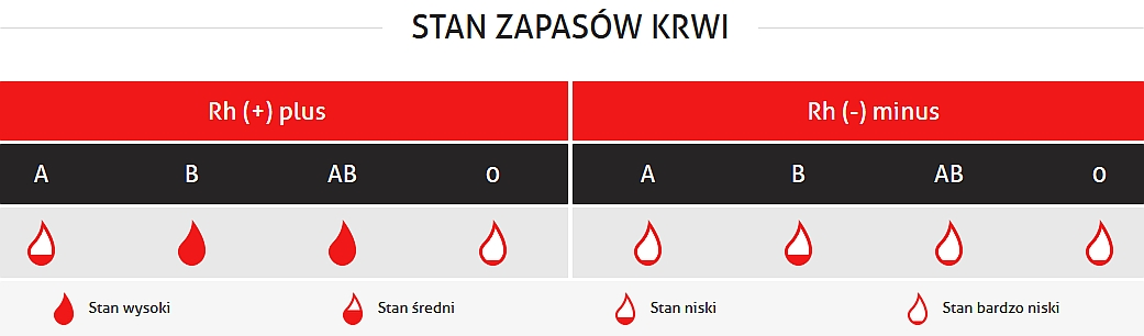 wykres: RCKiK w Warszawie