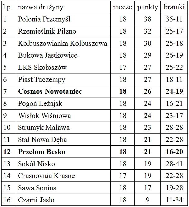 tabela_ligowa