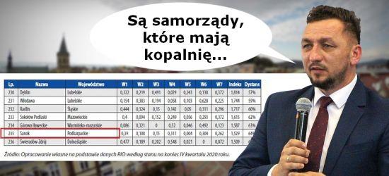 Przydałaby się nam kopalnia. Sanok na przedostatnim miejscu Rankingu Finansowego Samorządu Terytorialnego w Polsce 2020