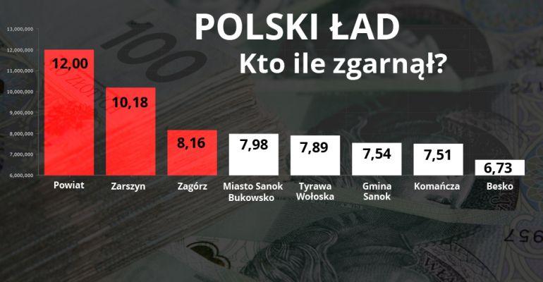 Polski Ład. Kto ile zgarnął?