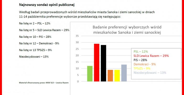 Najnowszy sondaż opinii publicznej