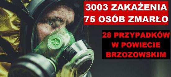 Ponad 3000 zakażeń! 28 przypadków w powiecie brzozowskim!