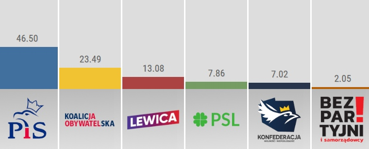 Grafika: ewybory.eu